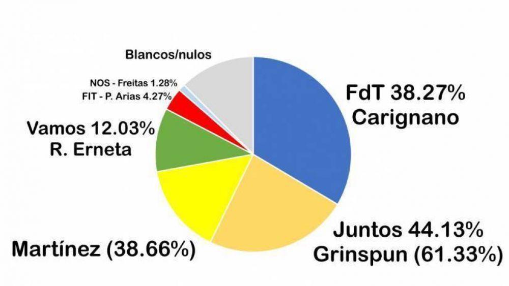 PASO: la lista del FdT la más votada, Juntos gana en la suma, Vamos con Vos cerca de una banca
