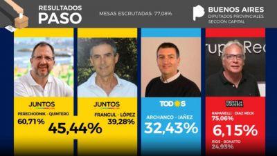 Legislatura: en La Plata, con Perechodnik encabezando la lista, Juntos le sacó más de 12 puntos al Frente de Todos