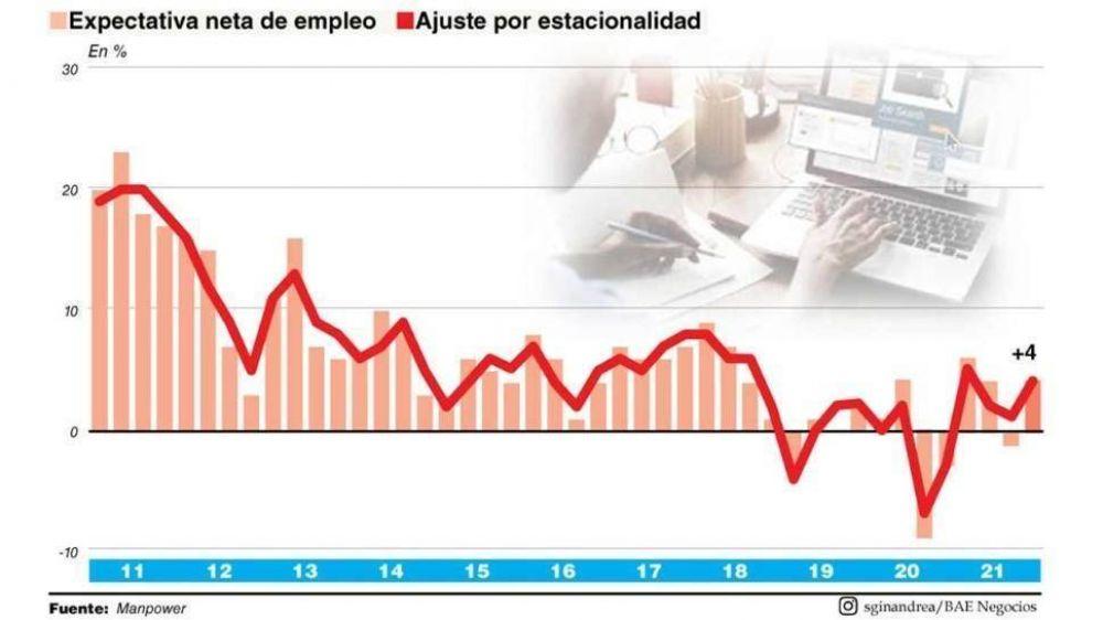 Al margen de los resultados de las PASO, las empresas mantendrán su política de empleo