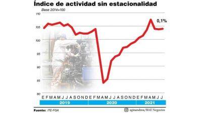 La actividad y el consumo siguieron estancados en julio
