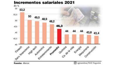 El Consejo del Salario fijará el nuevo haber mínimo el martes 21