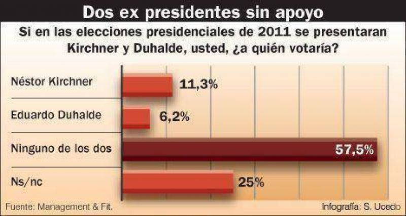 Duhalde y Kirchner arrancan parejos, pero la mayoría no quiere a ninguno