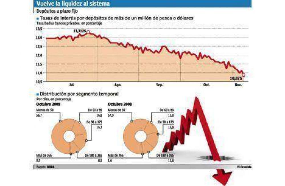 Los bancos ya pagan la tasa más baja de los últimos 18 meses por plazos fijos