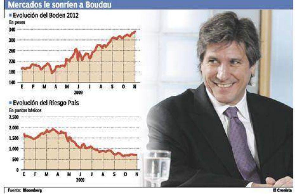 Los bonos ya rinden menos de 10% y Boudou está más cerca de volver a los mercados