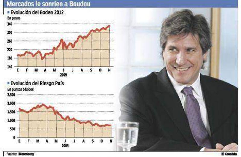 Los bonos ya rinden menos de 10% y Boudou est� m�s cerca de volver a los mercados