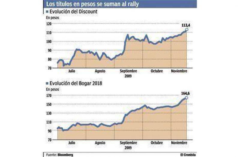 Festejo por adelantado: bonos treparon hasta 6% por la reapertura del canje