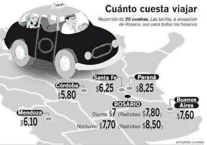 Paraná sigue teniendo los taxis más caros del país