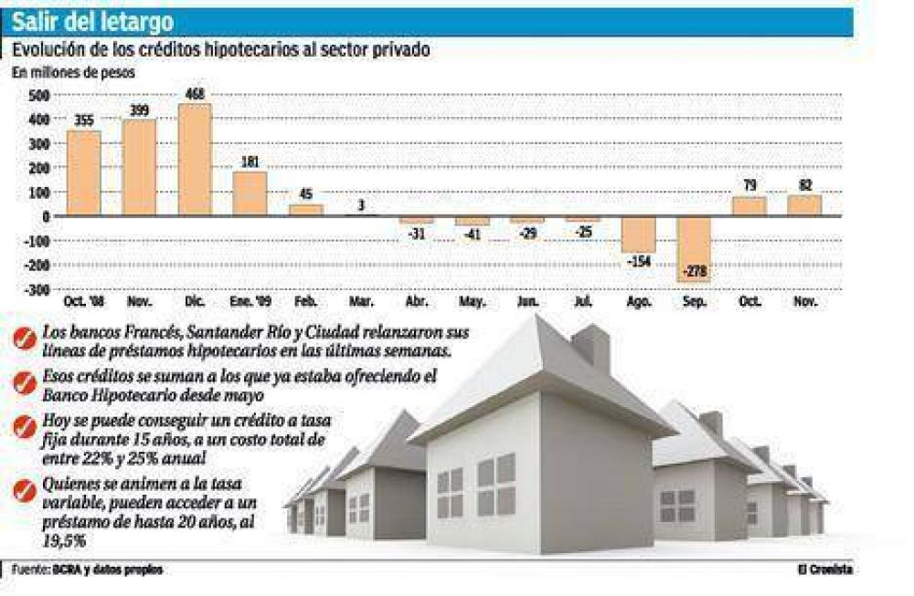 Se reactiva la oferta de hipotecarios: vuelve la tasa fija pero con costos altos