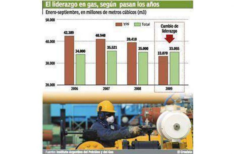 YPF deja de ser la mayor productora de gas del país por primera vez en la historia