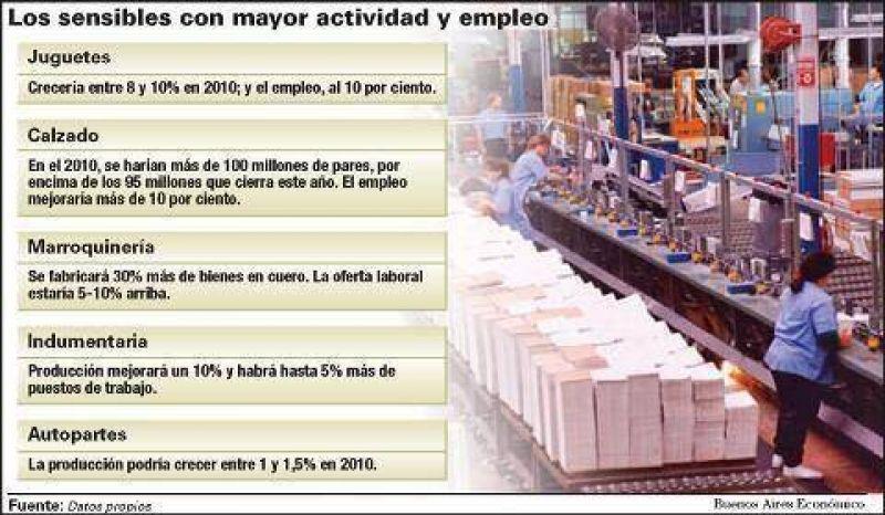 Los sectores sensibles esperan subas de 5% y 10% en actividad y empleo el año próximo