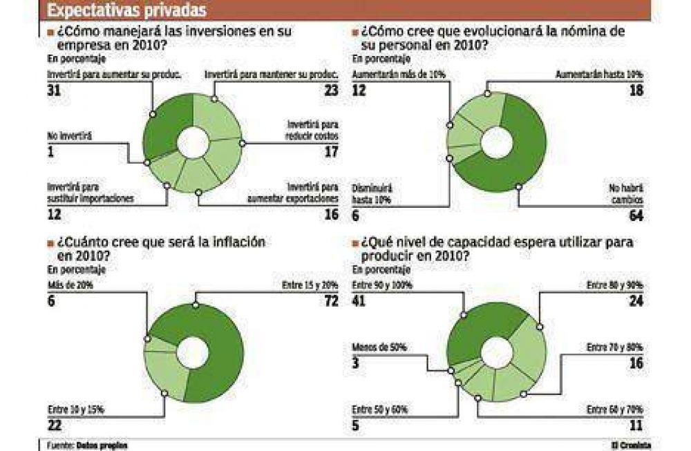 Las empresas proyectan un 2010 con inflación de 15% y crecimiento moderado