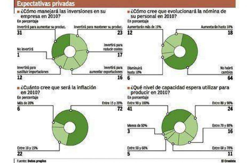 Las empresas proyectan un 2010 con inflaci�n de 15% y crecimiento moderado