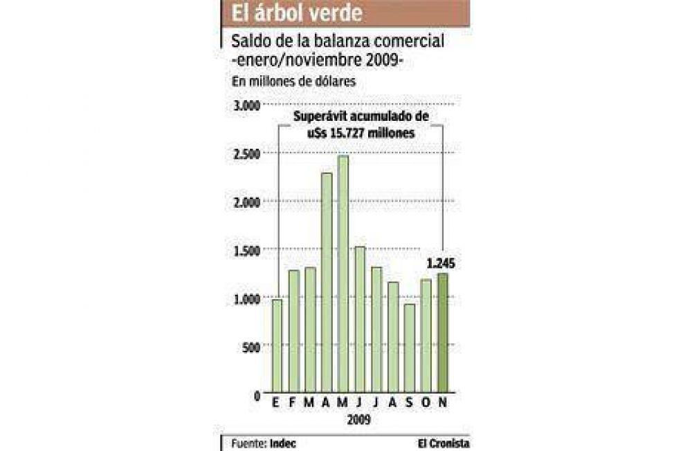 El comercio exterior dejó un saldo de u$s 15.727 millones hasta noviembre