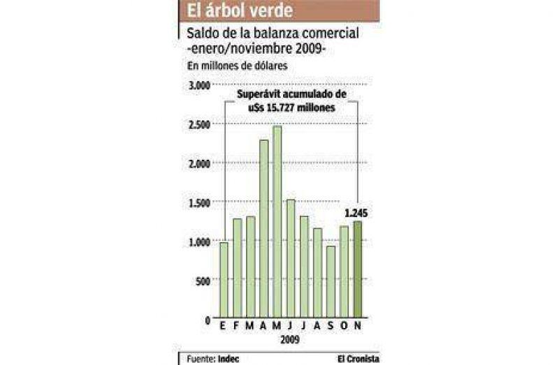 El comercio exterior dej� un saldo de u$s 15.727 millones hasta noviembre