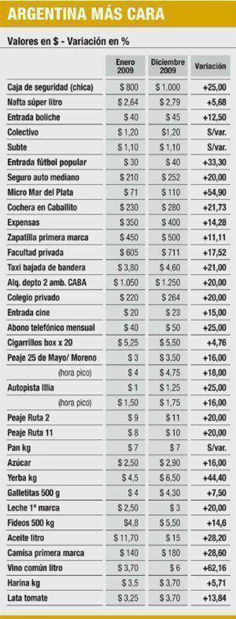 El país que no mide Moreno es un 30% más caro en un año