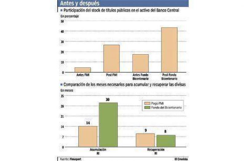 Efecto Bicentenario: el Central pasará a tener 44% de su activo en bonos
