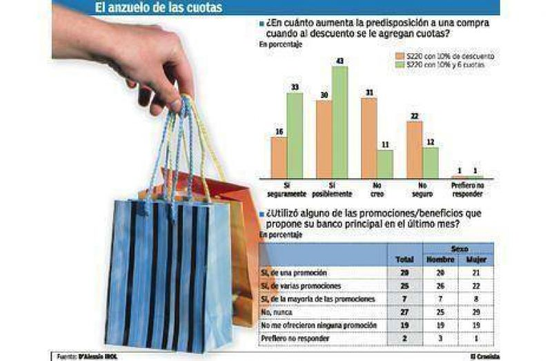 Tarjetas: la intención de compra se duplica cuando la oferta incluye cuotas