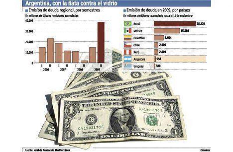 Marginada, la Argentina captó sólo el 2% del financiamiento hacia América latina