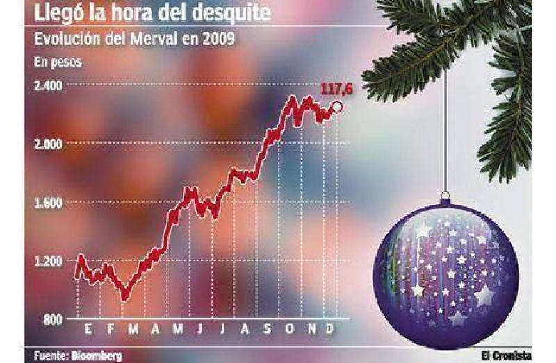 La bolsa perdió la mitad de sus negocios pero duplicó su valor gracias al empuje de los bancos