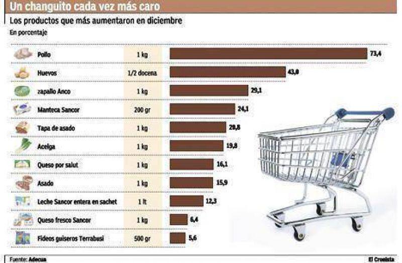 Alimentos básicos arrancan el año con aumentos de hasta 20%