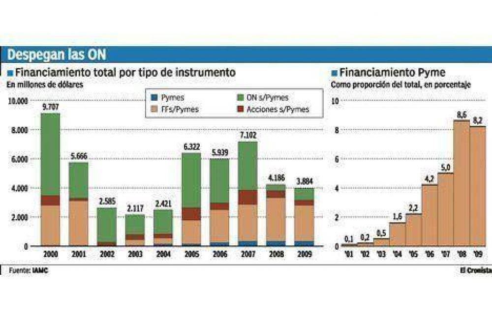 Las empresas argentinas colocaron un 70% más de deuda durante el año pasado