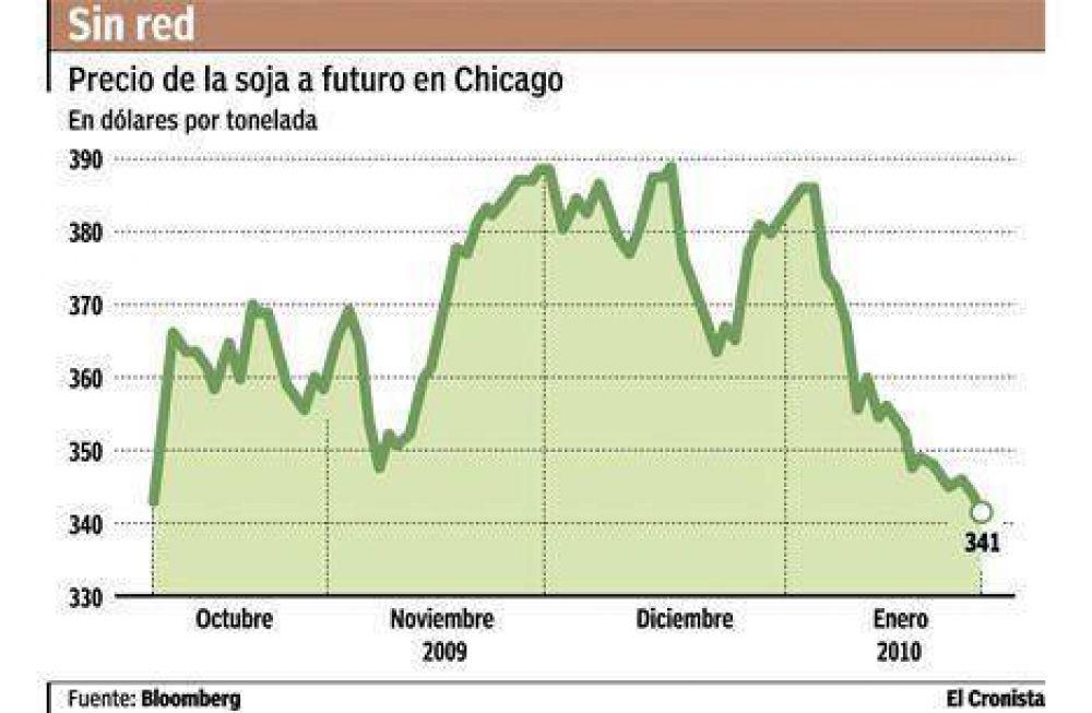 Si la soja sigue bajando, ingresarían u$s 700 millones menos por retenciones