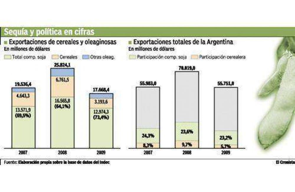 Con Cristina, la soja pasó a ser el 75% de la exportación de granos del país