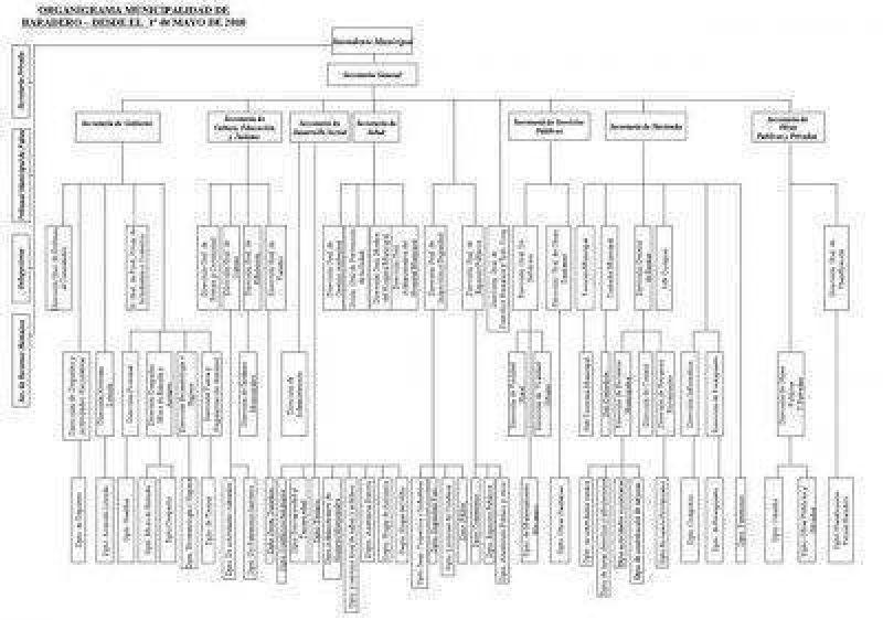 Nuevo organigrama municipal