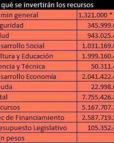 El Presupuesto provincial para el año que viene será de 7.755.426.800 pesos