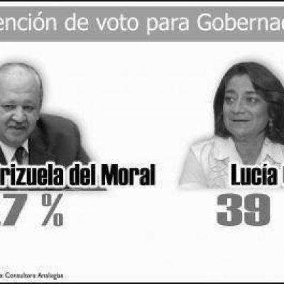 En el total provincial, Brizuela-Guzm�n se imponen por 4,7 puntos a Corpacci-Mera
