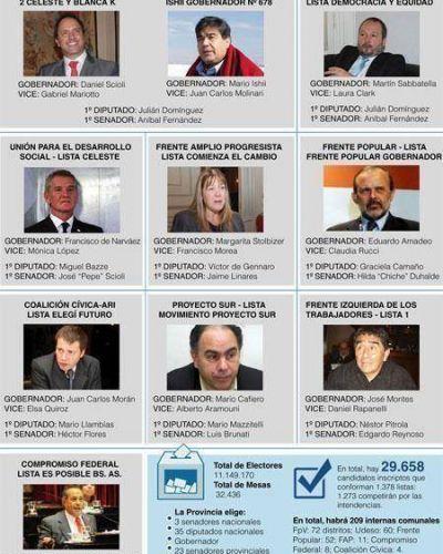1.378 listas con 10 candidatos a gobernador y 209 a intendentes municipales