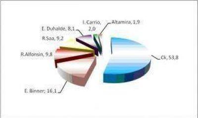 Encuestas: Cristina con el 53% y Duhalde cae al quinto lugar