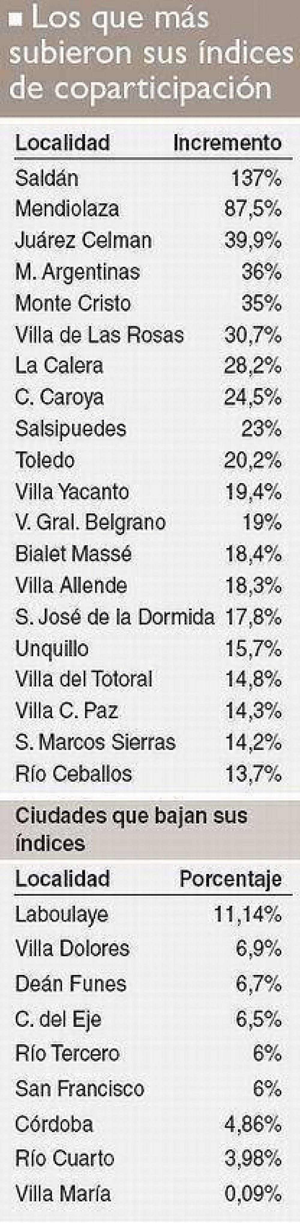 Censo: 23 municipios del Gran Córdoba acaparan 80,5% de suba de coparticipación