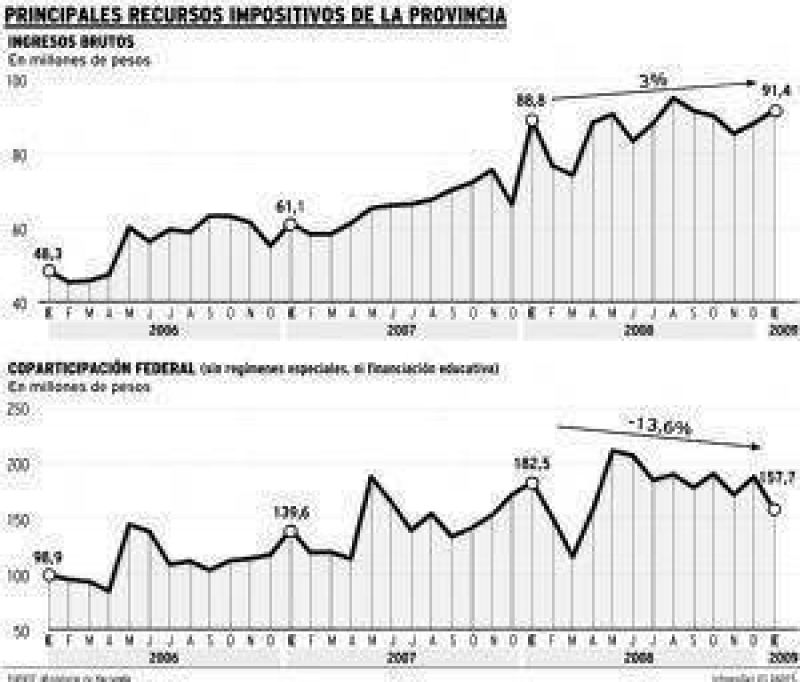 En enero se desplomaron los ingresos fiscales de Mendoza