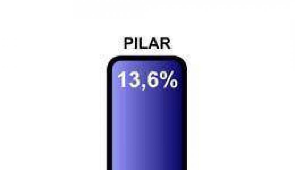 Durante el 2008 se robaron más autos que en el 2007 en Pilar.