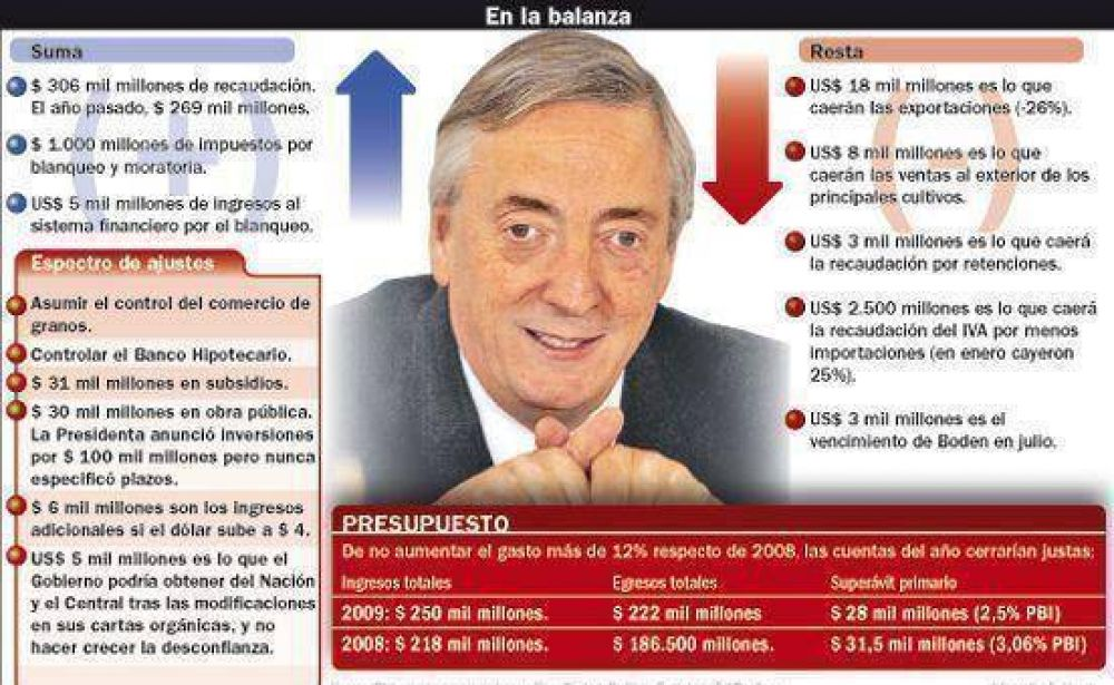 Por la crisis y la falta de recursos, Kirchner radicaliza su gobierno.