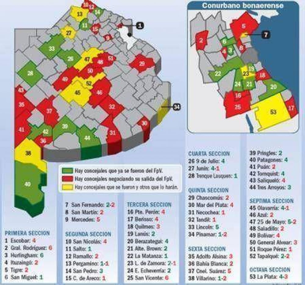 Con Tandil, son 53 los Municipios donde ya se fracturó el kirchnerismo