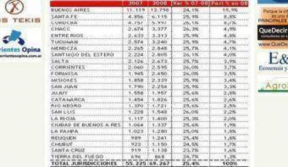 Coparticipación: Chaco fue cuarta en fondos recibidos en 2008.