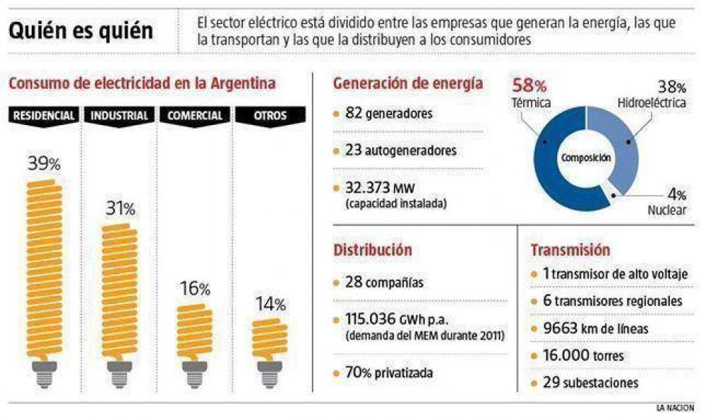Determinará el Gobierno la ganancia del sector eléctrico