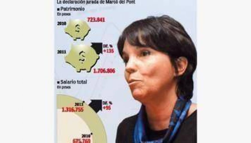 Marcó del Pont aumentó su patrimonio un 135% en un año