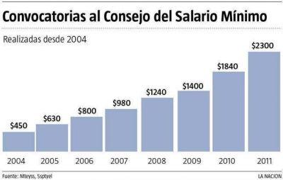 Sin Moyano, acuerdan que el salario mínimo suba el 25%