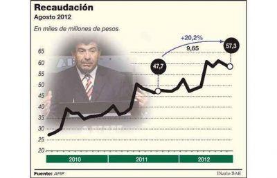 Creció un 20% la recaudación y Echegaray confirmó que no habrá cambios en Ganancias