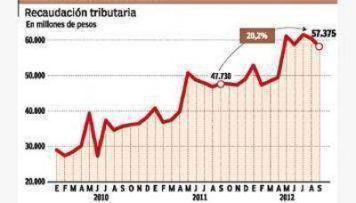La recaudación volvió a frenarse y creció menos que la inflación