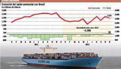 Por freno de la economía, Argentina volvió a tener superávit con Brasil