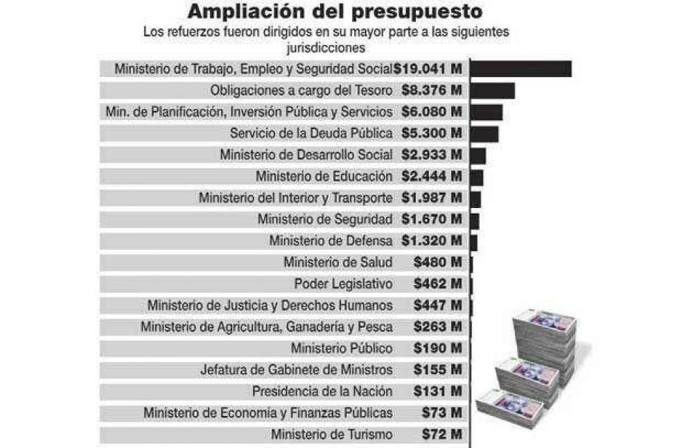 El Gobierno dispuso una ampliación del presupuesto por $51.440 millones