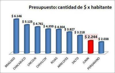 El presupuesto de Junín para el próximo año está entre los más bajos de la región