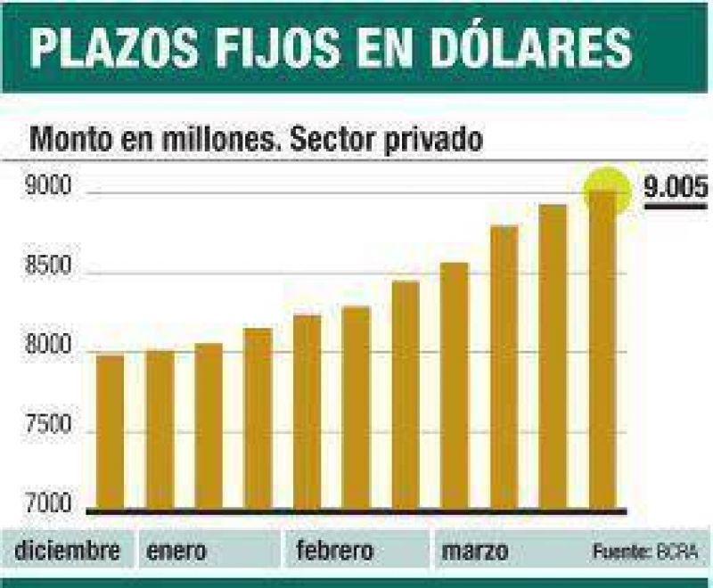 Récord: depósitos en dólares llegan a 9.000 millones