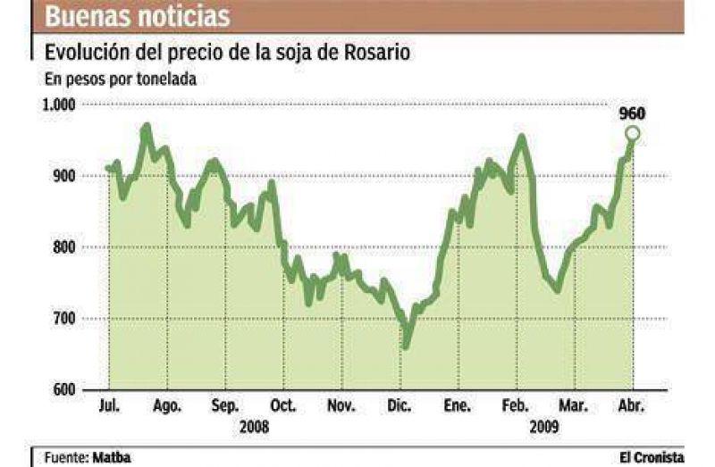 La soja ganó casi 3% en Rosario y alcanzó el valor en pesos más alto en nueve meses