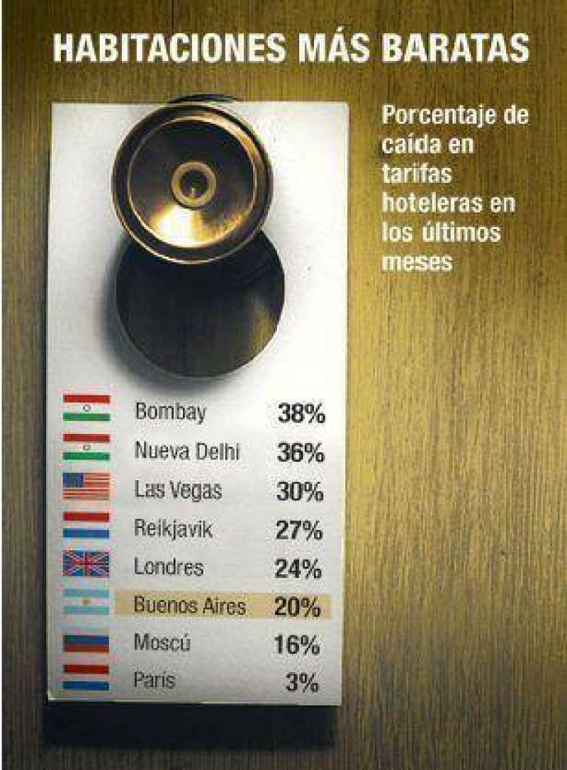 Boom de ofertas en hoteles por la falta de turistas