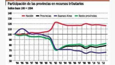 Buenos Aires fue la provincia que más perdió en el reparto de la coparticipación en 12 años